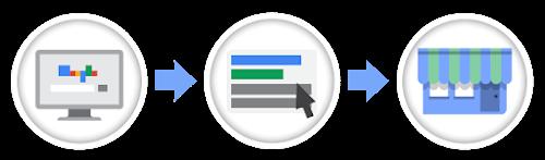 Google服務介紹